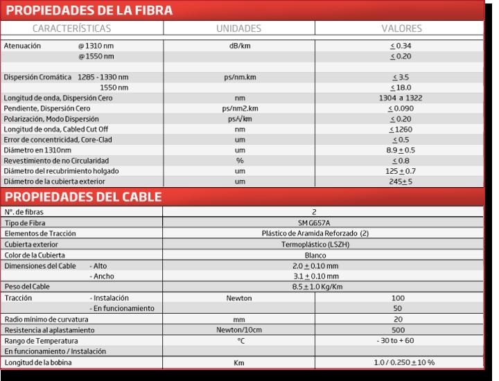 Especificaciones cable plano de interior 2 fibras. ICT2